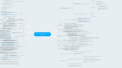 Mind Map: Fragen: wissenschaftliches Arbeiten MAWM15