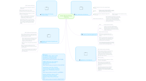 Mind Map: Action Plan For Diverse Teaching