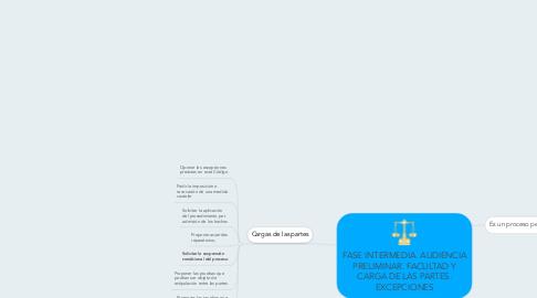 Mind Map: FASE INTERMEDIA. AUDIENCIA PRELIMINAR. FACULTAD Y CARGA DE LAS PARTES. EXCEPCIONES