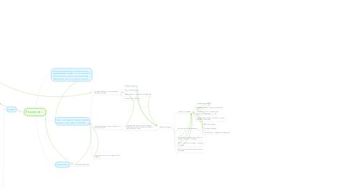 Mind Map: Лид-магнит