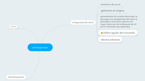 Mind Map: antianginosos