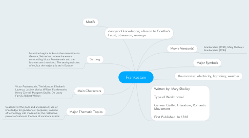 Mind Map: Frankestain