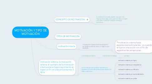 Mind Map: MOTIVACIÓN Y TIPO DE MOTIVACIÓN