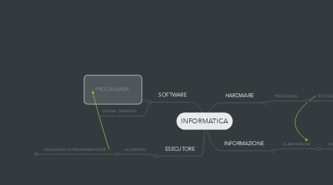 Mind Map: INFORMATICA