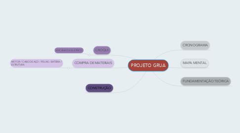 Mind Map: PROJETO GRUA