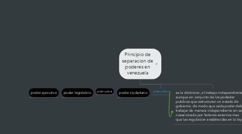 Mind Map: Principio de separacion de poderes en venezuela