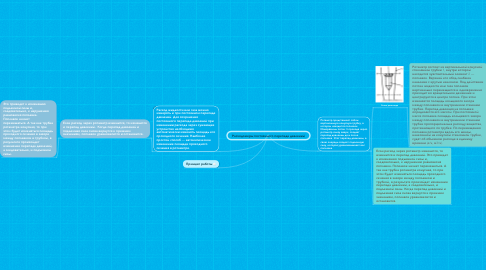 Mind Map: Расходомеры постоянного перепада давлений