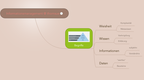 Mind Map: Informationsmanagement @ thomsue