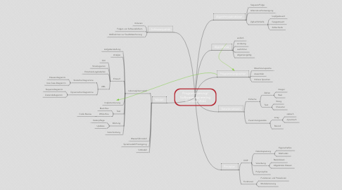 Mind Map: Programmierung/ Softwareengineering  thomsue 2019