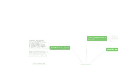 Mind Map: UNIDAD 01