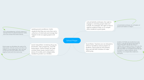 Mind Map: School Prayer