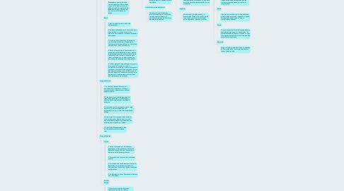 Mind Map: LA CONSTITUCIÓN
