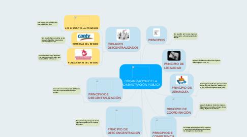 Mind Map: ORGANIZACIÓN DE LA ADMINISTRACIÓN PÚBLICA