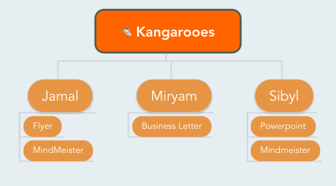 Mind Map: Kangarooes