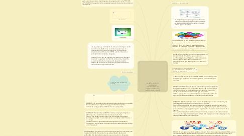 Mind Map: se define como un documento electrónico el cual contiene información textual, visual y sonora