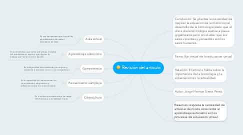 Mind Map: Revisión del articulo