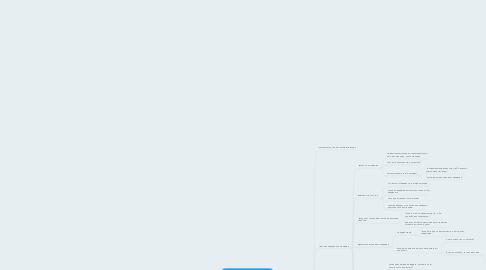 Mind Map: Проведение консультации