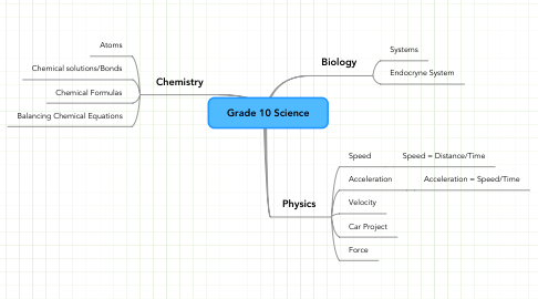 Mind Map: Grade 10 Science