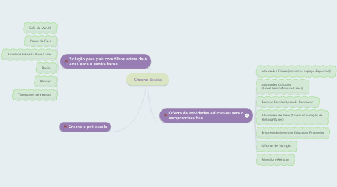 Mind Map: Cheche Escola