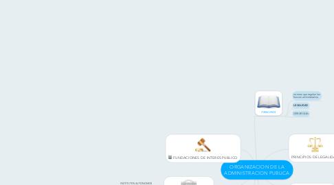 Mind Map: ORGANIZACION DE LA ADMINISTRACION PUBLICA