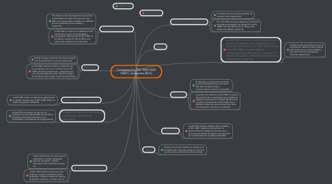 Mind Map: Comparación ISO 9001/ISO 14001, versiones 2015.