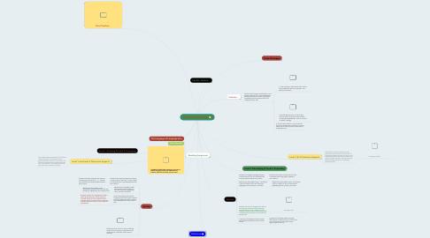 Mind Map: Standards and Objectives