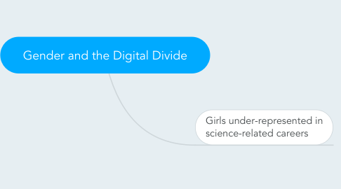 Mind Map: Gender and the Digital Divide