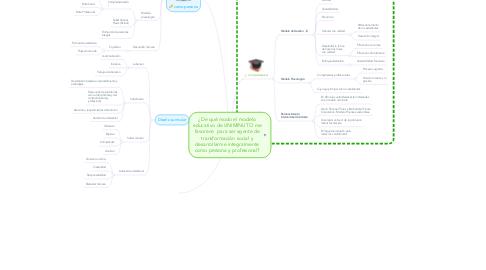 Mind Map: ¿De qué modo el modelo educativo de UNIMINUTO me favorece para ser agente de transformación social y desarrollarme integralmente como persona y profesional?