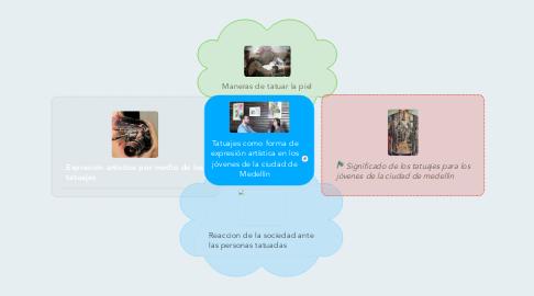 Mind Map: Tatuajes como forma de expresión artística en los jóvenes de la ciudad de Medellín