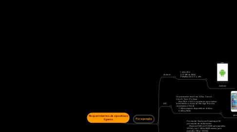 Mind Map: Requerimientos de sipositivos ligeros