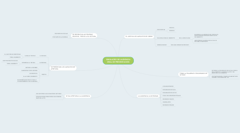 Mind Map: SIMULACRO DE AUDIENCIA ORAL DE PRESENTACION