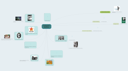 Mind Map: MATERIALISMO HISTÓRICO Y DIALÉCTICO