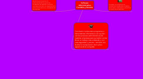 Mind Map: Software Administrativo, Contable y Nomina