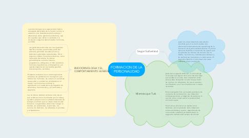 Mind Map: FORMACION DE LA PERSONALIDAD