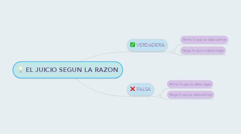 Mind Map: EL JUICIO SEGUN LA RAZON