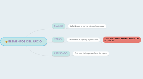 Mind Map: ELEMENTOS DEL JUICIO