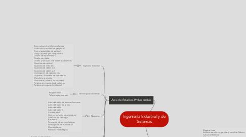 Mind Map: Ingeniería Industrial y de Sistemas