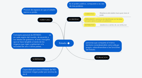 Mind Map: Estado: