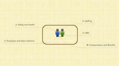 Mind Map: Core Function of HRM