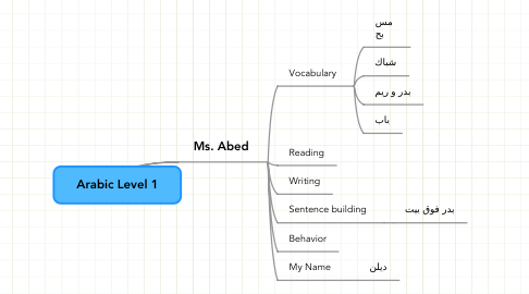 Mind Map: Arabic Level 1