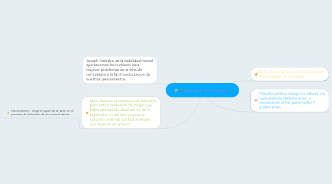 Mind Map: Materialismo Historico