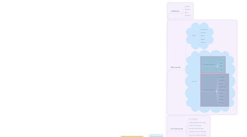 Mind Map: Dirección de la fuerza de ventas