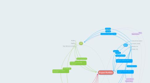 Mind Map: Project Portfolio
