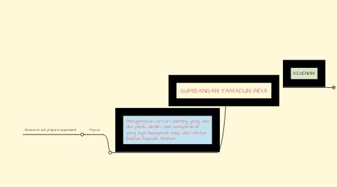 Mind Map: SUMBANGAN TAMADUN INDIA