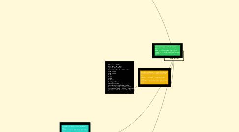 Mind Map: Reported speech (discorso diretto e indiretto)