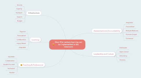 Mind Map: How 21st century learning can be implemented in the classroom