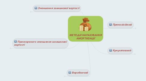 Mind Map: МЕТОДИ НАРАХУВАННЯ АМОРТИЗАЦІЇ