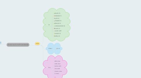 Mind Map: ส่วนประกอบในการทำแกงเลียงกุ้ง