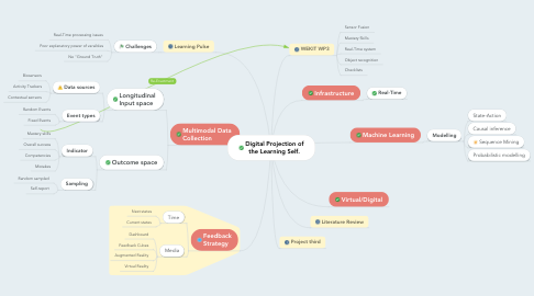 Mind Map: Digital Projection of the Learning Self.