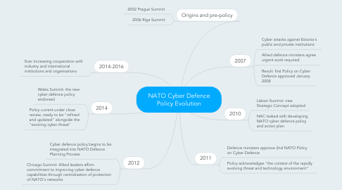 Mind Map: NATO Cyber Defence Policy Evolution